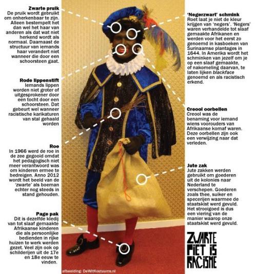 Zwarte Piet is Racisme